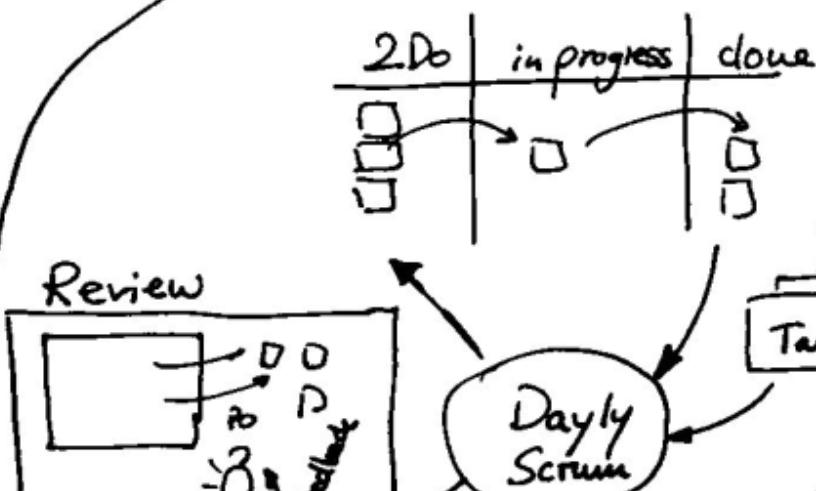 Scrum Workflow Ausschnitt